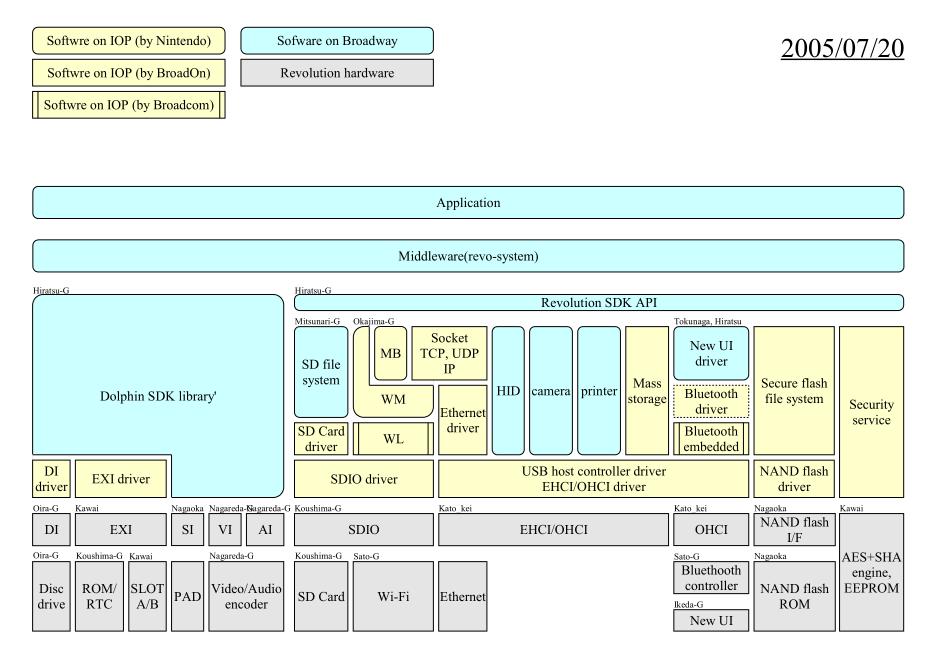 Architektur der Wii