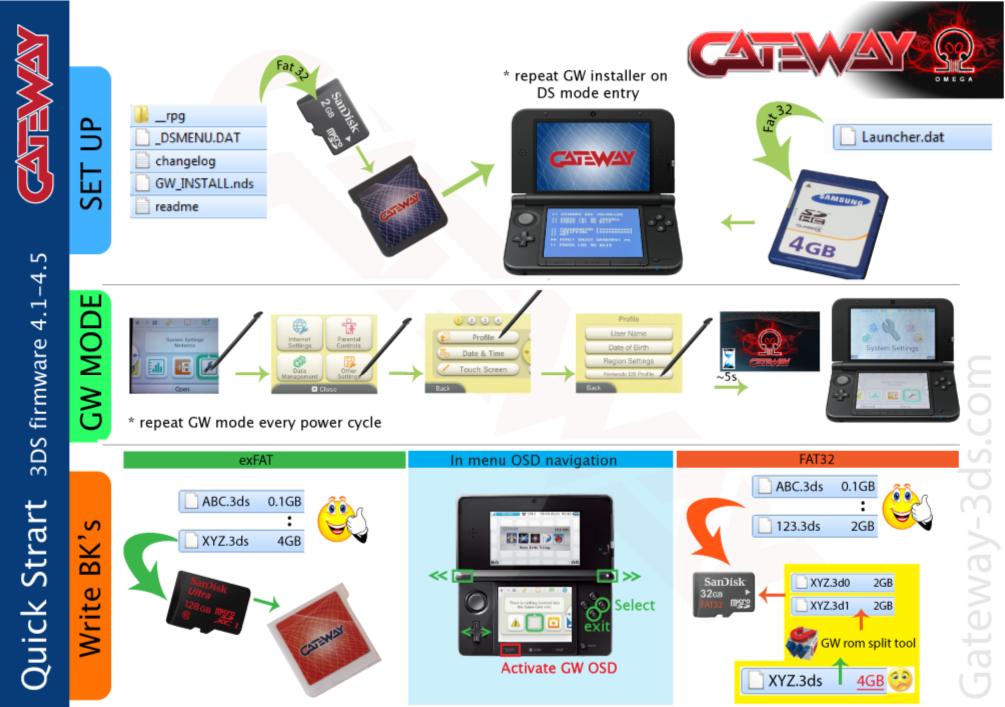 Gateway 3DS Anleitung