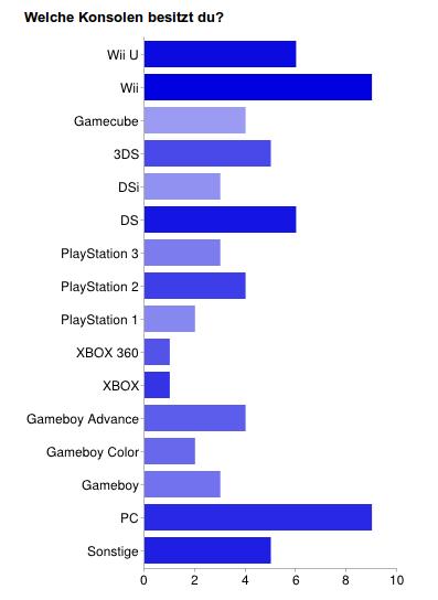 """""""Wii"""" ist natürlich die führende Antwort."""
