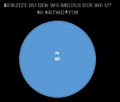 wii-modus-wii-u Umfrage