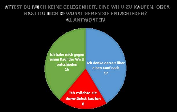 wii-u-kauf Umfrage