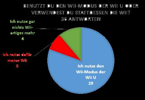 wii-u-wii-benutzung Umfrage