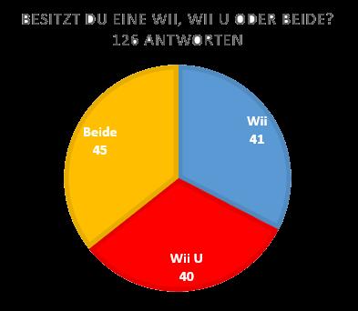 wii-wii-u-beide Umfrage